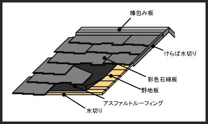 スレート屋根の構造